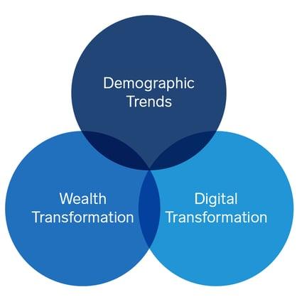 A Venn diagram of three blue circles listing Demographic Trends, Wealth Transformation, and Digital Transformation.